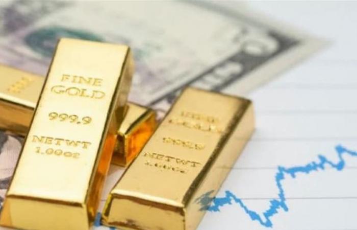 توقعات جديدة.. سعر الذهب يتجه لـ4 آلاف دولار