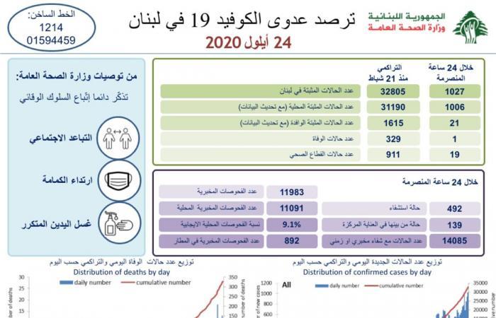 إصابات كورونا في لبنان تتخطّى الألف مجدّداً... إليكم تقرير وزارة الصحة!